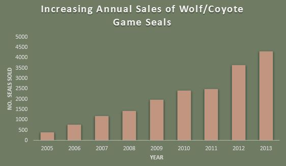 Increasing Annual sales wolf coyote game seasls graph